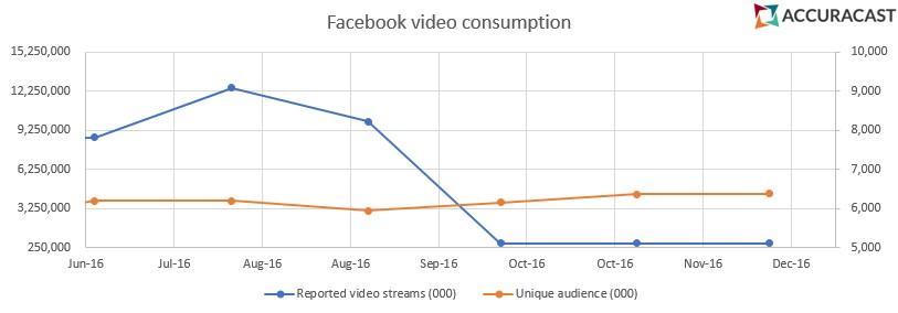 gráfica que muestra las reproducciones de vídeos en YouTube
