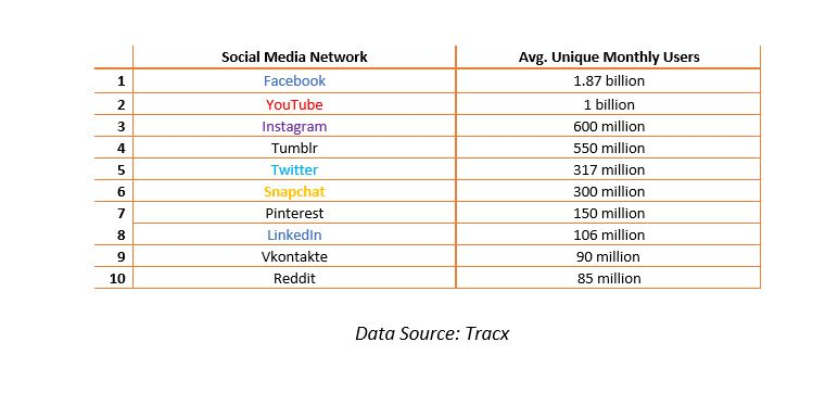 Plataforma red social - Media de usuarios mensuales únicos
